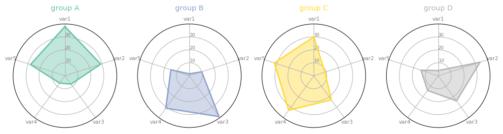 Radar Graphic Png - 392 Use faceting for Radar chart – The Python Graph Gallery