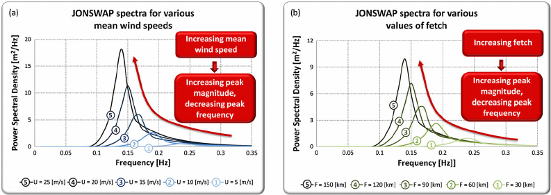 North Sea Waves Png - a) Joint North Sea Wave Project (JONSWAP) spectrum for several ...