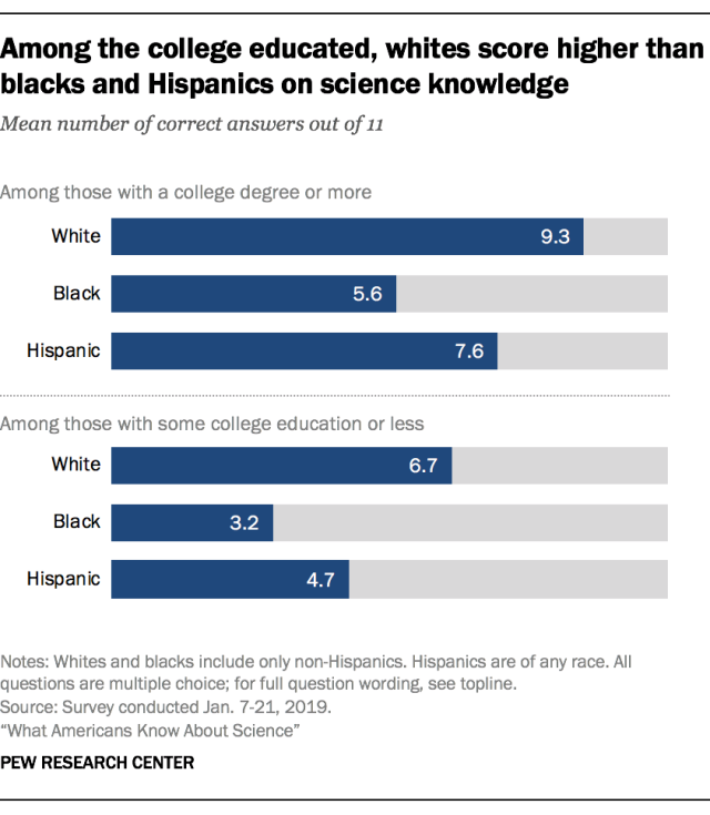 Science Number 7 Png - Among the college educated, whites score higher than blacks and ...
