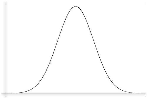 Bell Curve Png Free Bell Curve Png Transparent Images 30847 Pngio