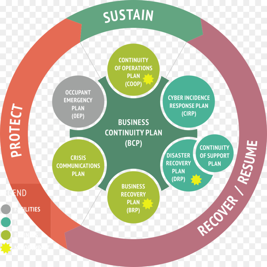 Business Continuity Planning Png - Business Background png download - 1000*1000 - Free Transparent ...