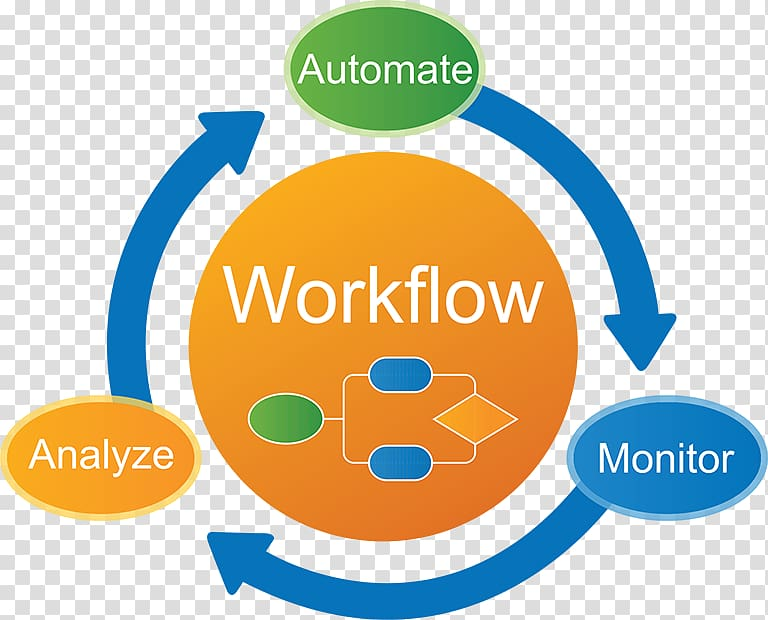 Business Process Automation Png - Business process automation Business process management ...
