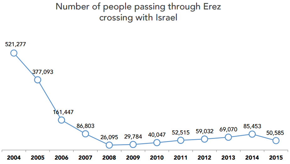 People Of Israel Png - Chart - Number of people passing through Erez crossing with Israel ...