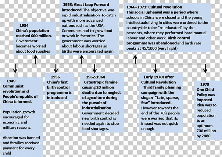 Onechild Policy Png - China One-child Policy Two-child Policy Timeline PNG, Clipart ...