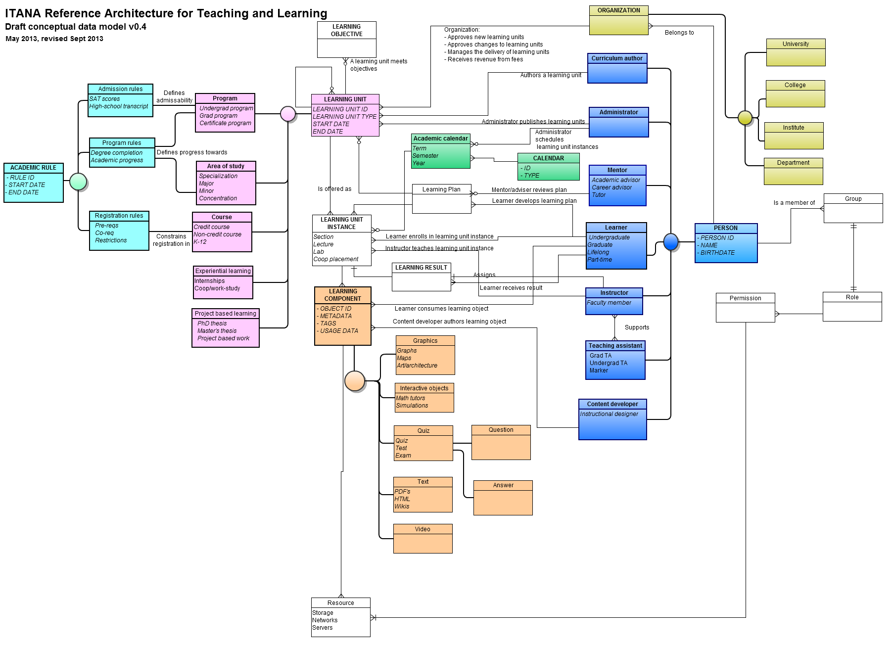 Conceptual Model Png - Confluence Mobile - Internet2 Wiki