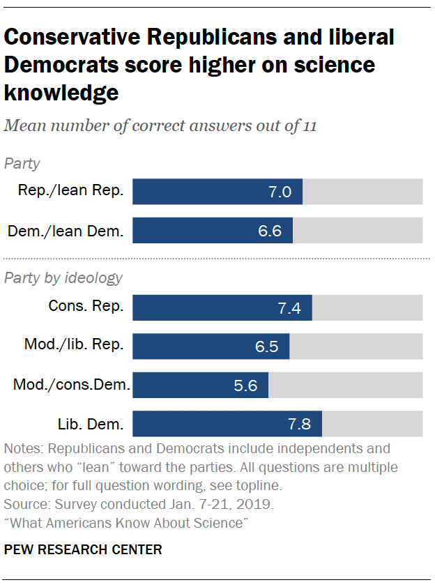 Science Number 7 Png - Conservative Republicans and liberal Democrats score higher on ...
