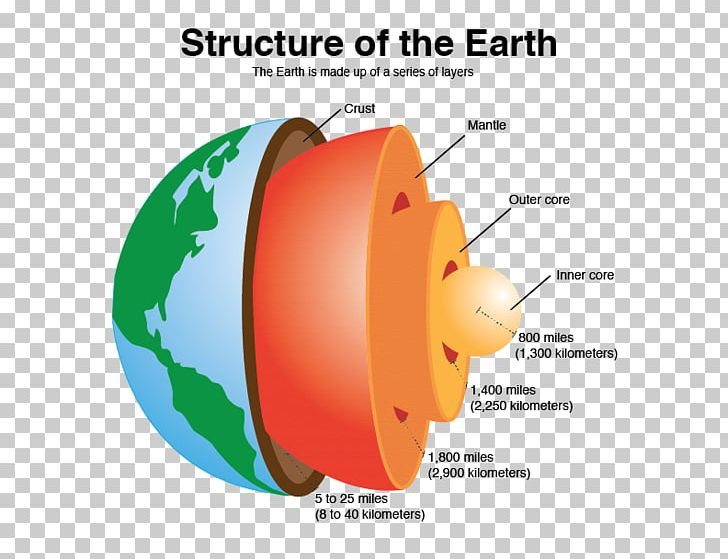 Earth Structure Png - Crust Earth's Spheres Inner Core Structure PNG, Clipart ...