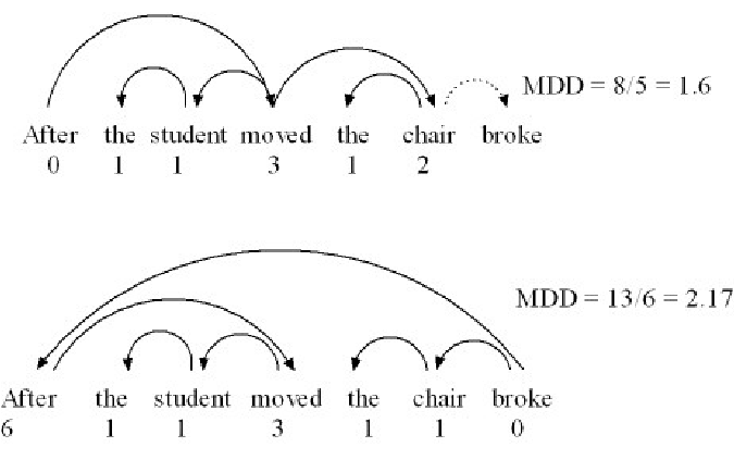 Garden Path Sentence Png - Dependency structures and MDD of garden-path sentence. | Download ...