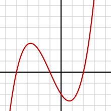 Differentiable Function Png - Differentiable function - Wikipedia