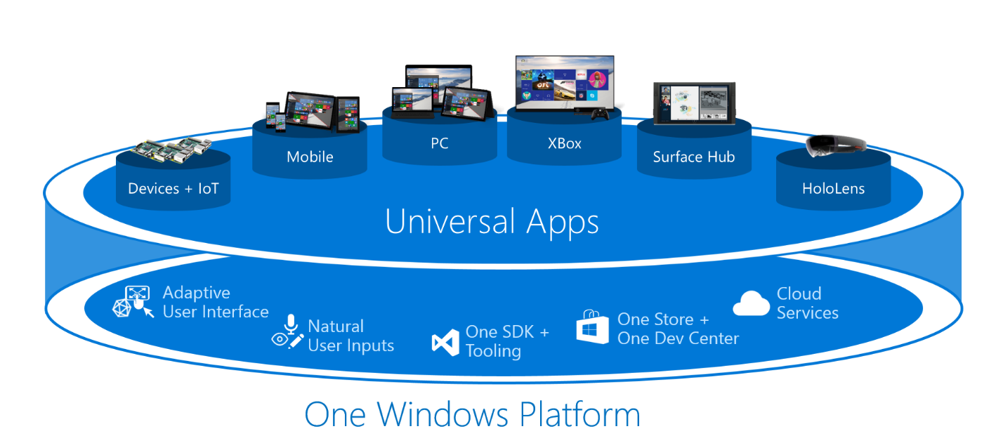 Universal Windows Platform Apps Png - Expanding the Universal Windows Platform at Build 2015 - Windows ...
