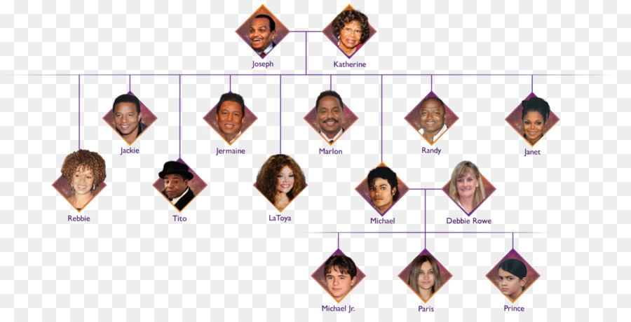 Jackson Family Png - Family Tree Background png download - 1200*606 - Free Transparent ...