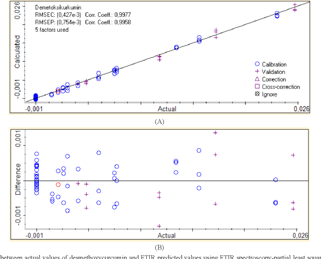 Desmethoxycurcumin Png - Figure 5 from Application of Fourier transform infrared ( FTIR ...