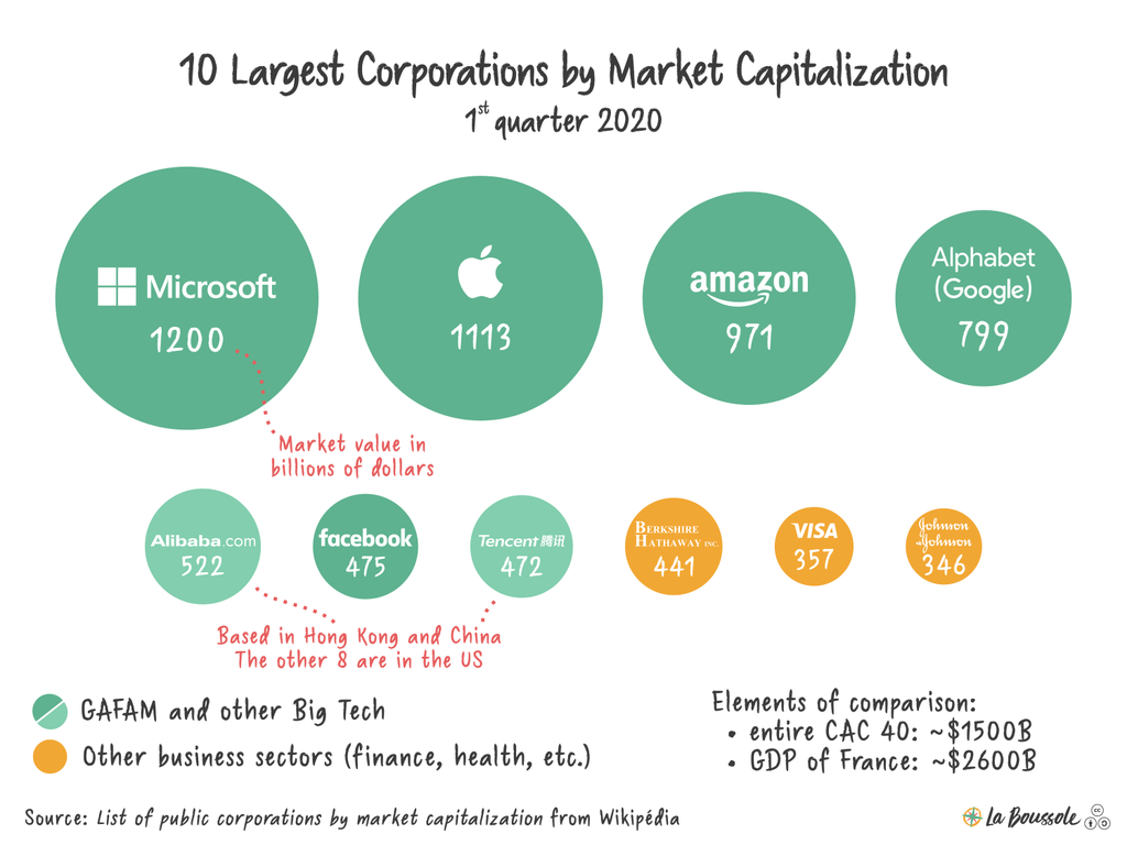 Capitalization Png - File:10 Largest Corporations by Market Capitalization.png - Wikipedia