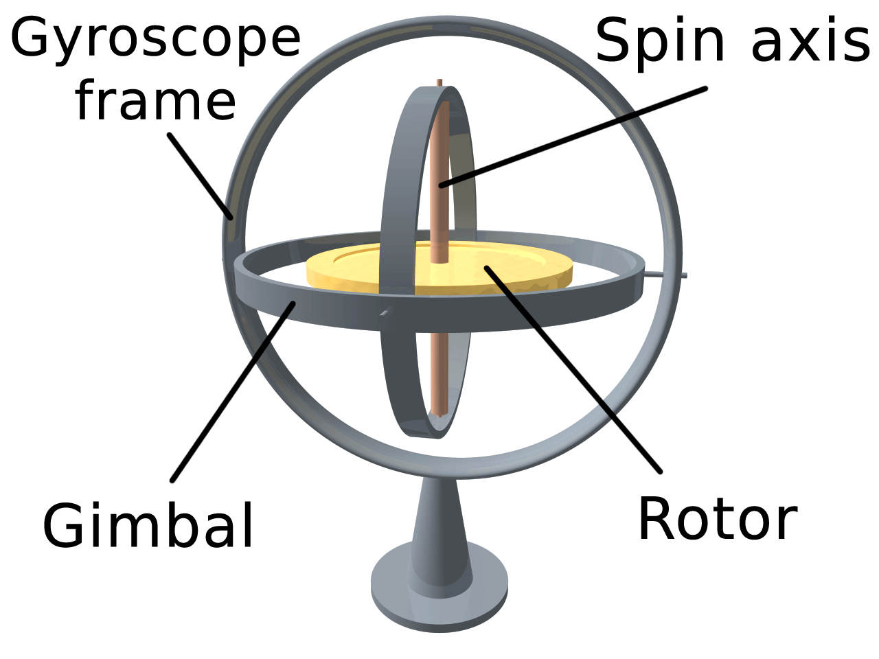 Gyroscope Png - File:3D Gyroscope.png - Wikimedia Commons