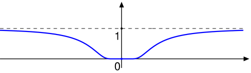 Differentiable Function Png - File:An infinitely differentiable function which is not analytic ...