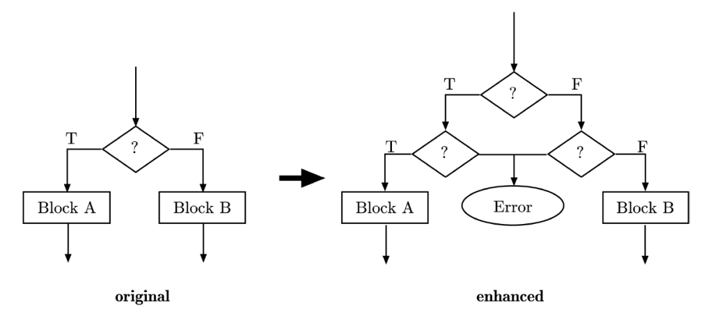 Duplication Png - File:Brunch Duplication.png - Wikimedia Commons