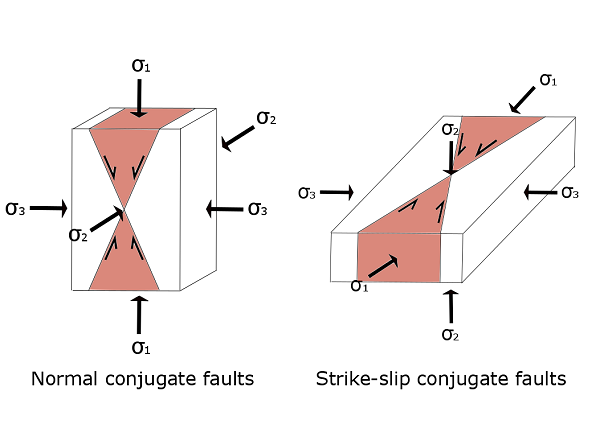 Fault Png - File:Conjugate faults.png - Wikimedia Commons