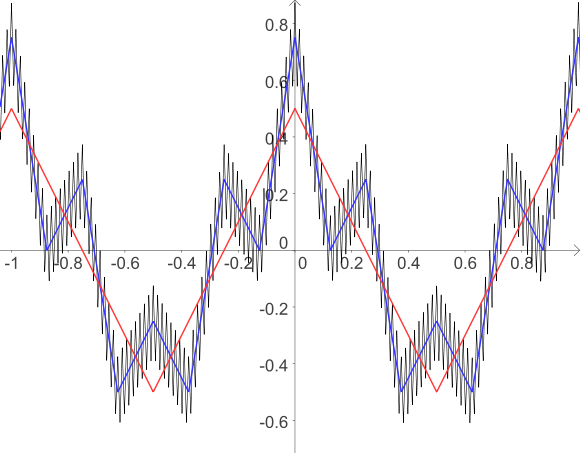 Differentiable Function Png - File:Continuous not differentiable function.svg - Wikimedia Commons