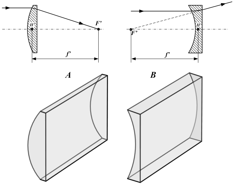 Cylindrical Lens Png - File:CylindricalLenses 2.png - Wikimedia Commons