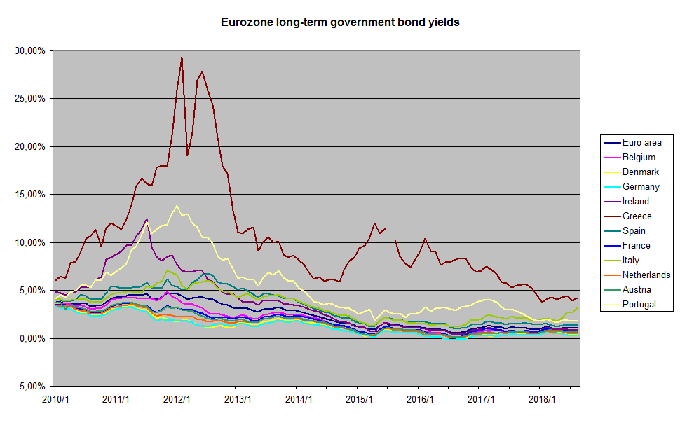 Government Bond Png - File:Eurozone long-term government bond yields.png - Wikimedia Commons