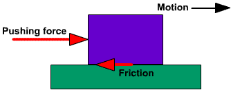 Friction Png - File:Friction diagram.png - Wikimedia Commons