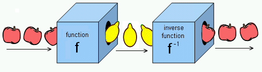 Inverse Function Png - File:Fruit function and inverse.PNG - Wikimedia Commons