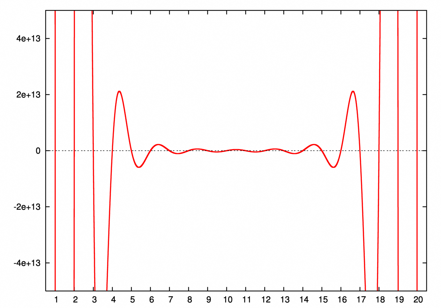 Polynomial Png - File:Wilkinson polynomial.png - Wikimedia Commons