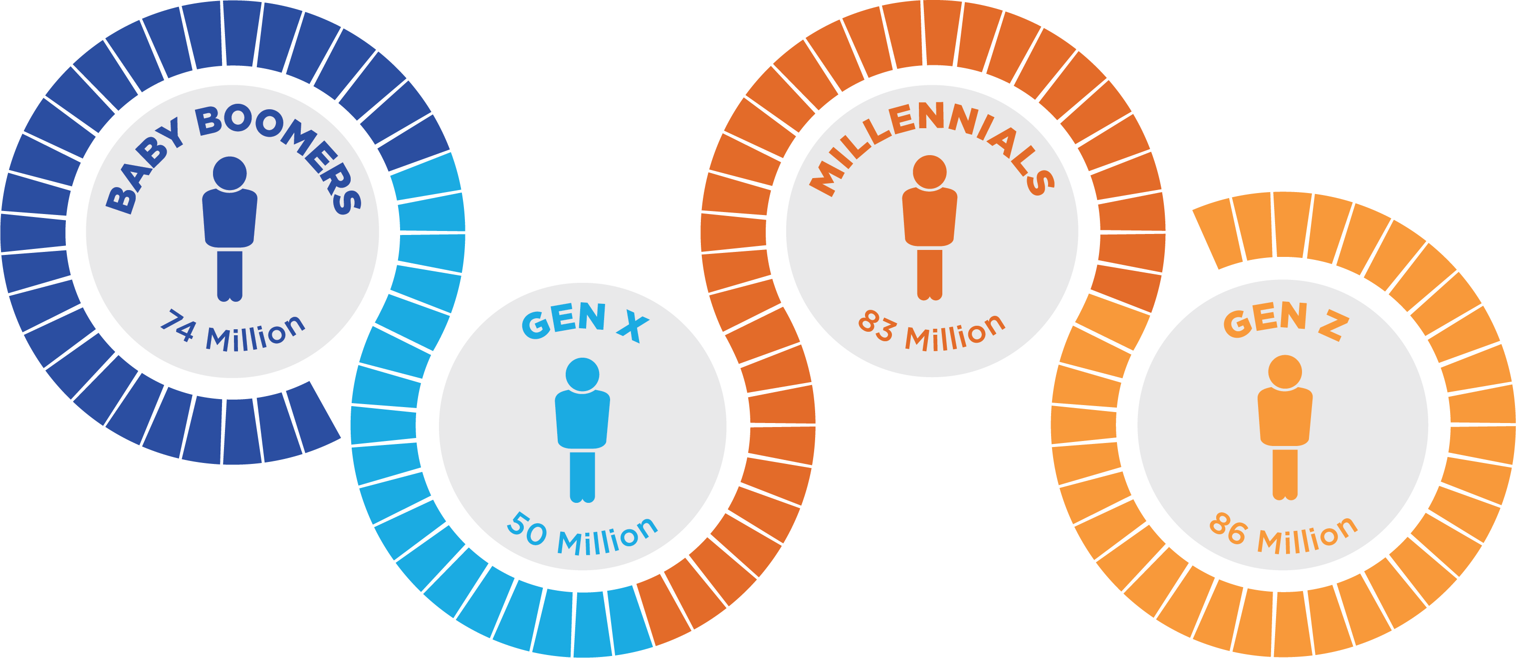 Generations Png - Generations Birth Years - Gen Z, Millennials, Gen X, and Baby Boomers