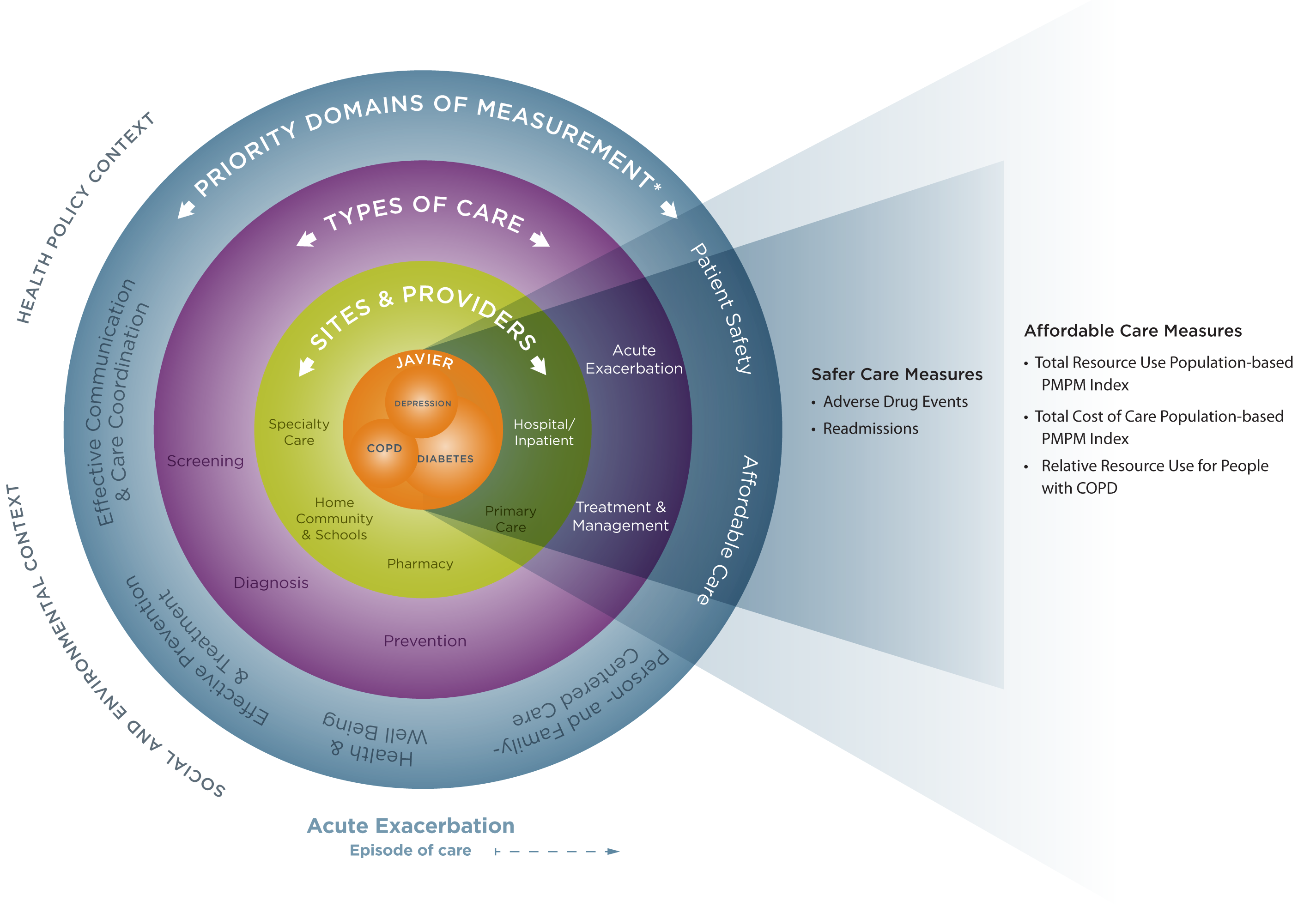 Conceptual Model Png - Graphics and Fact Sheets