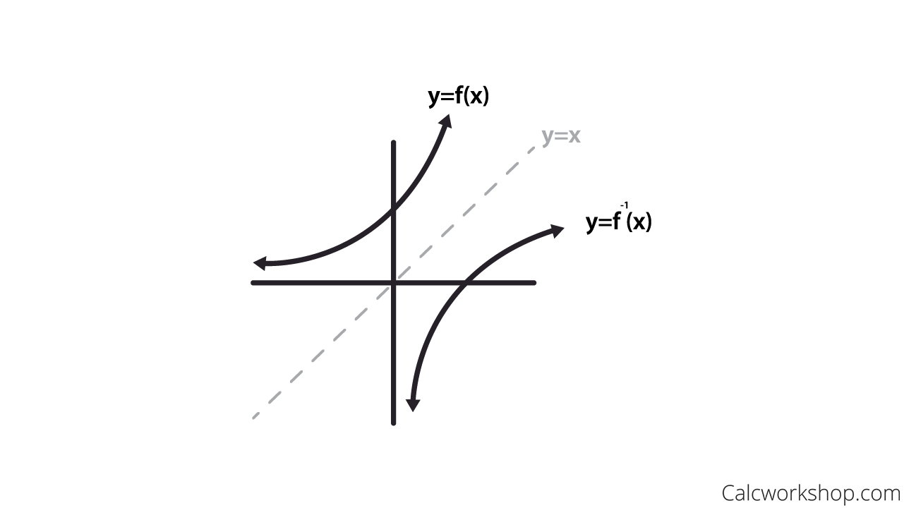Inverse Function Png - How to Graph and Find Inverse Functions (19 Terrific Examples!)