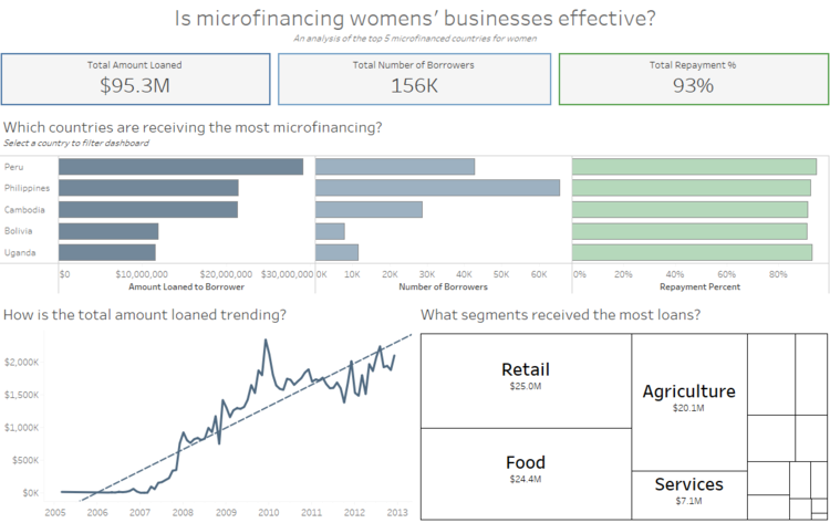 Evenly Png - How to Space Worksheets Evenly in a Tableau Dashboard — OneNumber
