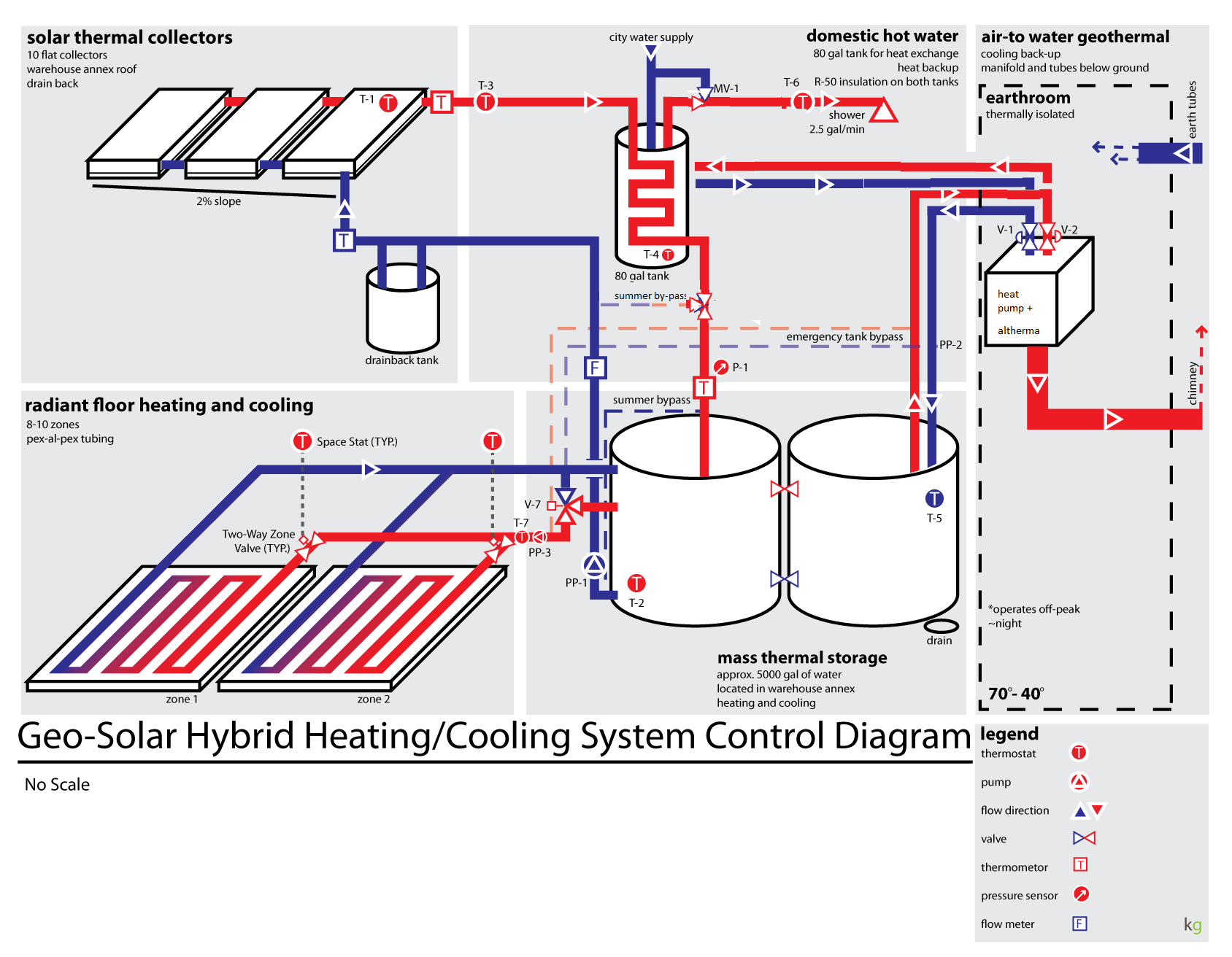 What is a good temp setting for radiant heat floor? 1/8 hose clamps