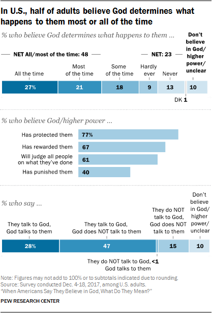 Determines Png - In U.S., half of adults believe God determines what happens to ...