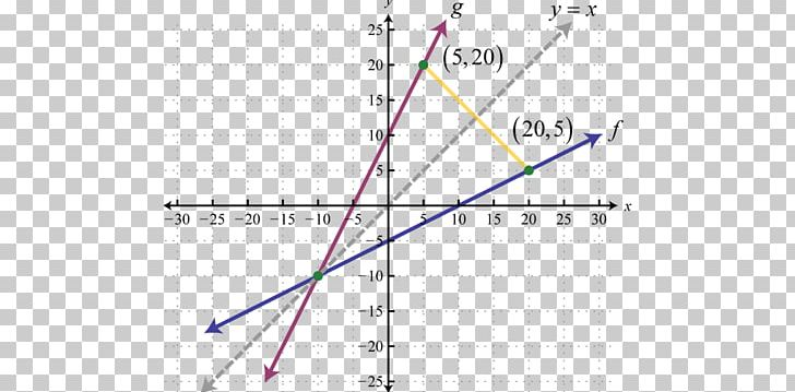 Inverse Function Png - Inverse Function Graph Of A Function Function Composition ...