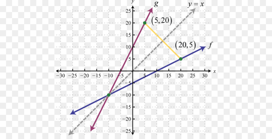 Inverse Function Png - Inverse Function Slope png download - 1100*548 - Free Transparent ...
