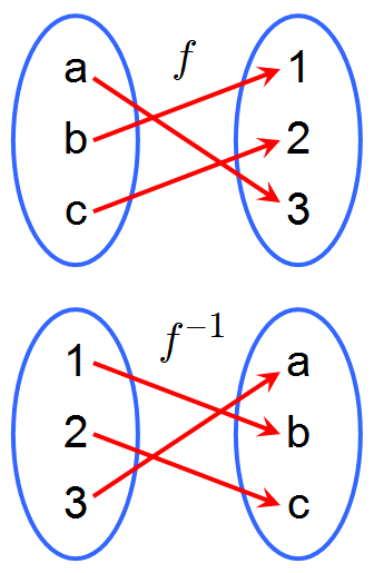 Inverse Function Png - Inverse function - Wikipedia