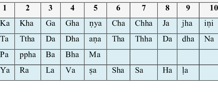 Pâté Png - ka ta pa ya di notation in Ancient mathematics | Download Table