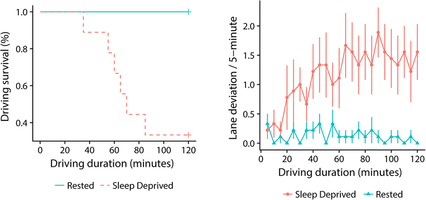 Sleepdeprived Driving Png - Kaplan-Meier survival curve for the six early terminations of ...