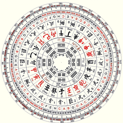 Luopan Png - Luo Pan - Feng Shui Chinese Astrology Consultation
