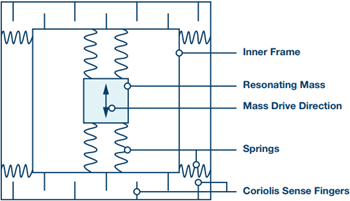 Vibrating Structure Gyroscope Png - MEMS Gyroscope Provides Precision Inertial Sensing in Harsh, High ...