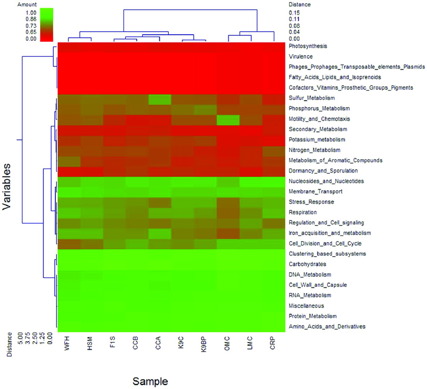 Red Number 2 And Cow Png - Metabolic clustering of pygmy loris, human, mouse, canine, cow ...