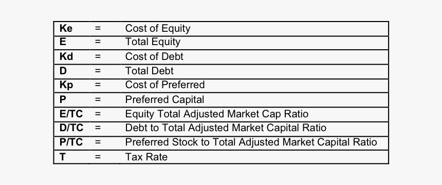 Weighted Average Cost Of Capital Png - Newconstructs - Weighted Average Cost Of Capital, HD Png Download ...