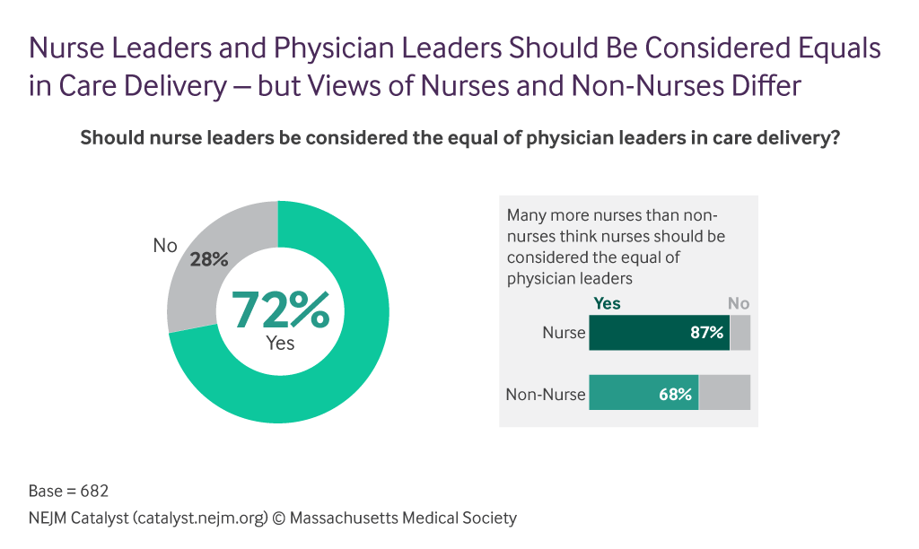 Differ Png - Nurse as Leaders: Broad Acceptance, Room to Grow - NEJM Catalyst