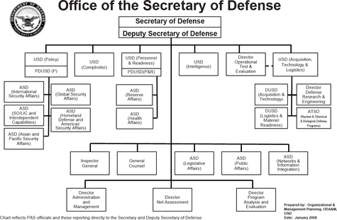 United States Assistant Secretary For Health Png - Office of the Secretary of Defense - Wikipedia
