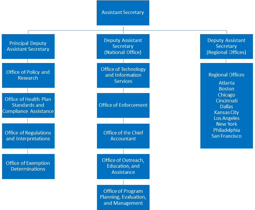 United States Assistant Secretary For Health Png - Organization Chart | U.S. Department of Labor