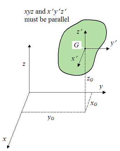 Parallel Axis Theorem Png - Parallel Axis And Parallel Plane Theorem