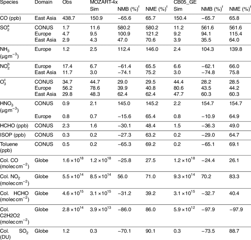 Chemical Species Png - Performance statistics of chemical species. | Download Table