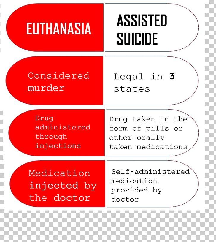 Assisted Suicide Png - Physician-Assisted Death Euthanasia And Assisted Suicide PNG ...
