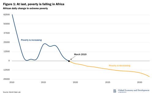 Poverty In Africa Png - Poverty in Africa is now falling—but not fast enough