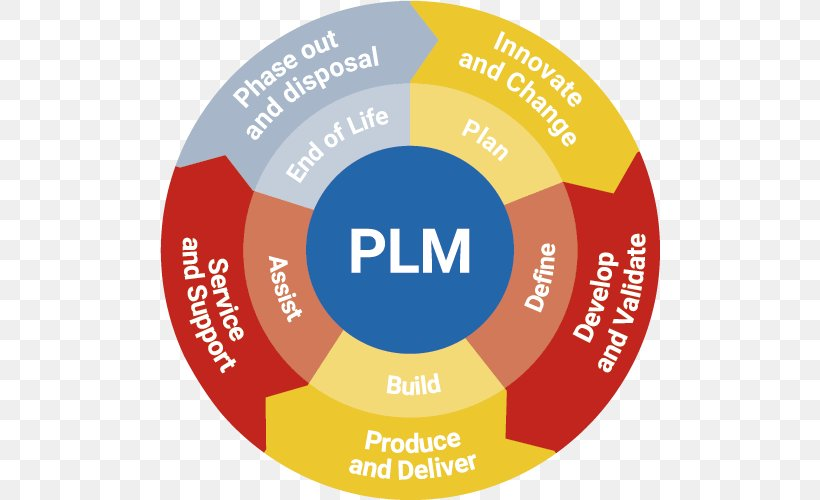 Product Lifecycle Management Png - Product Lifecycle Application Lifecycle Management Product Life ...